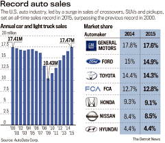 auto dealer toyota auto industry sets all time sales record in 2015