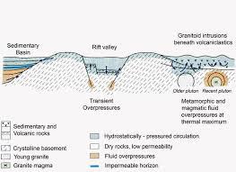 section 4 geological settings of crustal fluids geochemical