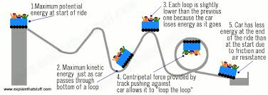 How Does Gravity Light Work How Rollercoasters Work Science Of Rollercoasters