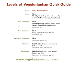 types of vegetarian diets levels of vegetarianism