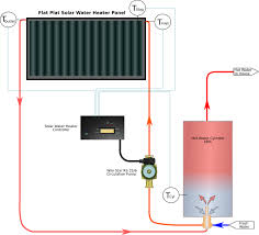 circulation pump for water heater the solar water heater controller in a perfect world