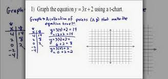 writing linear equations from a table how to graph linear equations using a table math wonderhowto