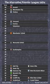 premier league table over the years the alternative premier league table is this the closest relegation