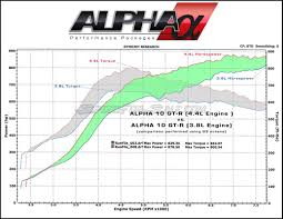 nissan gtr alpha 16 price ams alpha gt r 4 4 big bore stroker crate engine package world u0027s