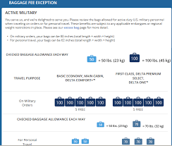 delta airlines baggage policy delta ups baggage allowance for military on orders the military