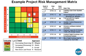 Spreadsheet Components Risk Assessment Matrix Template Virtren Com