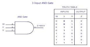 digital electronics logic gates basics tutorial circuit symbols