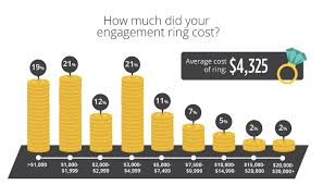 how much does an engagement ring cost 2017 engagement ring stats guest by ringspo wedding bros