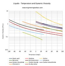 ethylene glycol viscosity table dynamic viscosity of common liquids