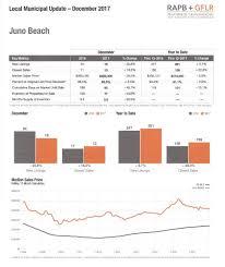housing trends 2017 juno beach fl year end housing trends 2017