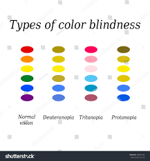 Deuteranopia Color Blindness Types Color Blindness Eye Color Perception Stock Vector 308763344