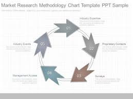 how to write a good market research process ppt