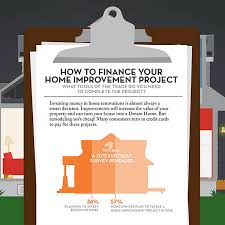 Who Accepts Home Design Credit Card Infographics Compare Wallet Making Sure Your Money Isn U0027t