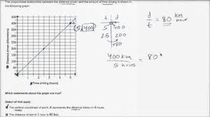 interpreting graphs of proportional relationships video khan