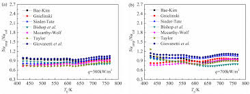 energies free full text numerical study on heat transfer