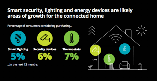 Smart Home Technology Trends Smart Home Market Size U2014 Trends And Projections