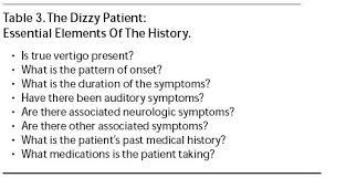 Light Headed Dizzy Nausea The Dizzy Patient Essential Elements Of The History Emergency Medicine Practice 2 Jpg