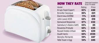 Best Toaster Uk 5 Toaster Is The Best Thing Since Sliced Bread Cheaper Models