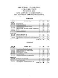 ece syllabus anna university ceg mit fourier series
