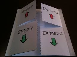 economics supply and demand graphic organizers economics and