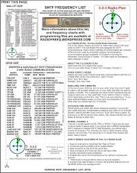 Radio Base Station Vhf Air Band Frequency Mobile Shtf Survivalist Radio Frequency Lists Radiomaster Reports