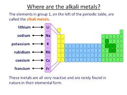 Potassium On Periodic Table Unit 1 The Periodic Table Ppt Download