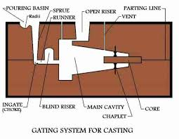 pattern making in metal casting metal casting process