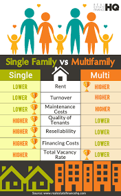 single family versus multifamily real estate investing infographic
