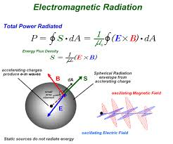 how do electromagnetic waves travel images Electromagnetic waves gif