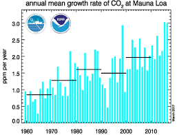 Climate In The Uncompahgre Watershed Uncompahgre Watershed C02 Increase In Atmosphere Clocking In At Fastest Rate In Recorded