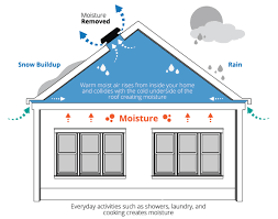 solaro aire attic ventilation systems how it works