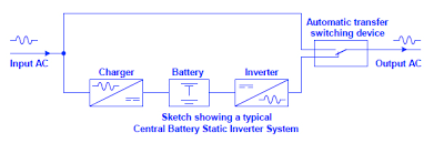 static inverter emergency lighting static inverter