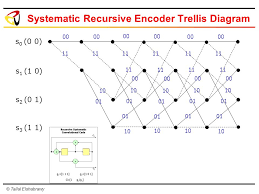 Trellis Encoder Iii Turbo Codes Ppt Video Online Download