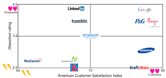 introducing the customer employee love matrix for the 31 best