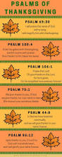 Purpose Of Thanksgiving Day Best 25 Thanksgiving Inspirational Quotes Ideas On Pinterest