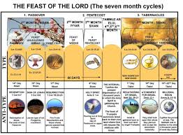 seven feasts of the messiah the seven month feast cycle servant of messiah ministries