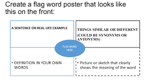 Create Your Own Flag Anthropomorphism And Flag Word U201cposter U201d Legal Size Paper Folded In