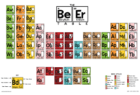 Beer Periodic Table Coming Soon The Beer Table Poster Angry Squirrel Studio