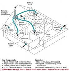 Kitchen Ventilation System Design Kitchen Ventilation System Design Simple Kitchen Exhaust System