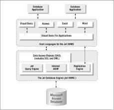 database design tutorial videos the jet dbms access database design and programming second