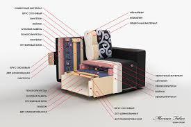 Sofa Section Sofa In The Cross Section On Behance