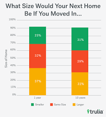 how to figure square footage of a house americans can u0027t get no home size satisfaction trulia u0027s blog