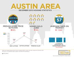 austin real estate report austin home sales december 2015