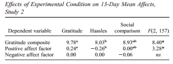 Counting Blessings Versus Burdens The Science Of Gratitude More Benefits Than Expected 26 Studies