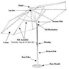 Patio Umbrella Extension Pole Shocking Jadeintheparke Pic Of Patio Umbrella Extension Pole