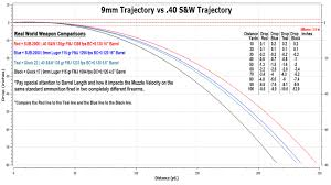 150 Meters To Yards 9mm Trajectory Chart Vs 40 S U0026w Trajectory Chart