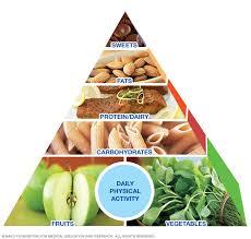 mayo clinic healthy weight pyramid a sample menu mayo clinic