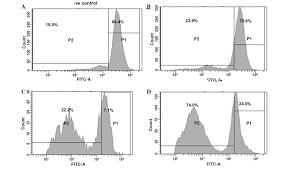 sclareol a plant diterpene exhibits potent antiproliferative
