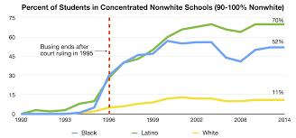Denver Public Schools Map Talking About Race And Achievement A Plus Colorado