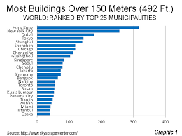 300 meter to feet where the world s tallest buildings are concentrated